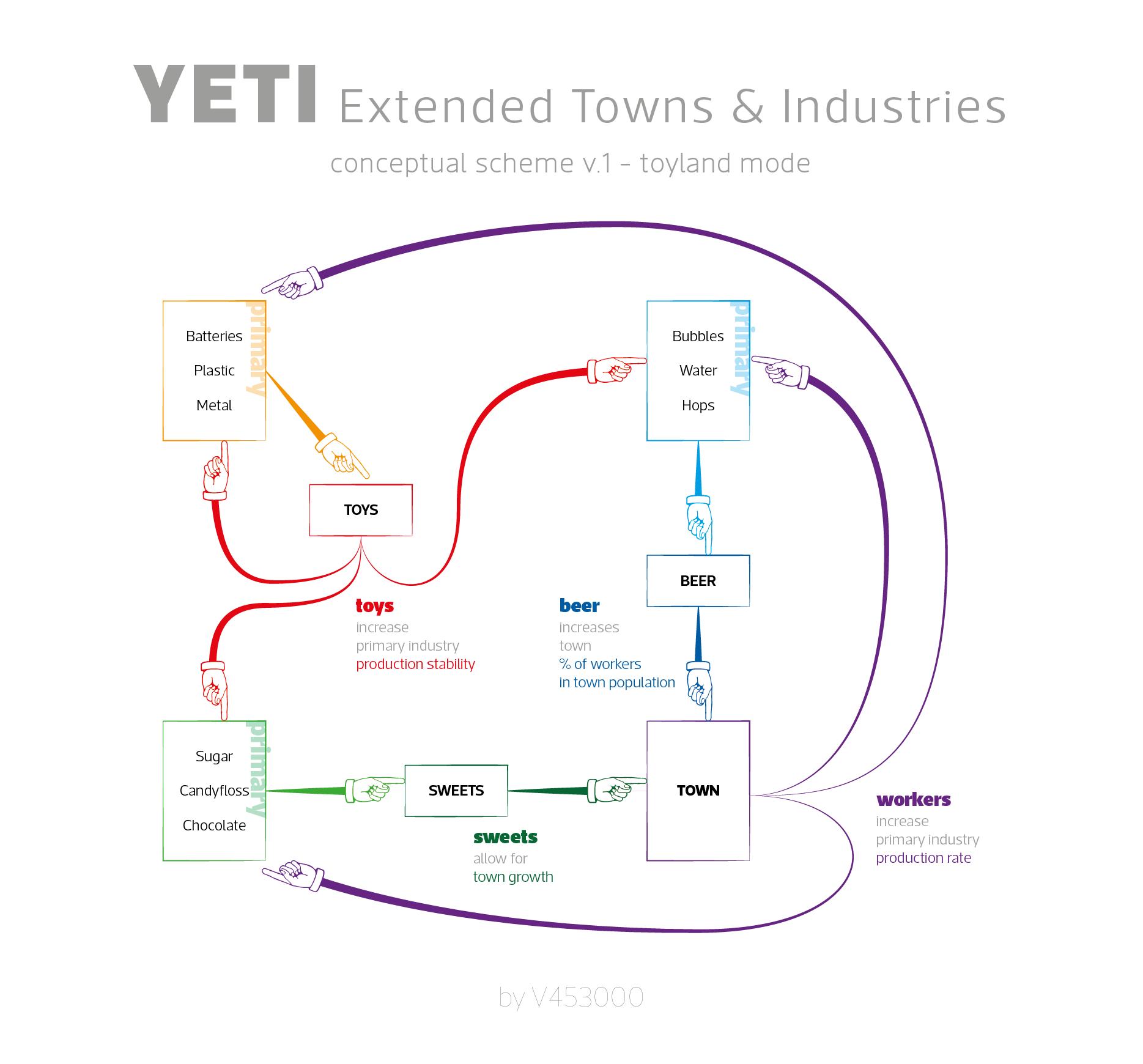 YETI_toyland