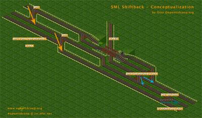 SML Shiftback - Conceptualization