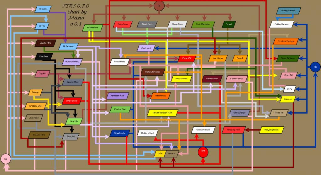 FIRS 0.7.0 cargo flow chart v 0.1.0